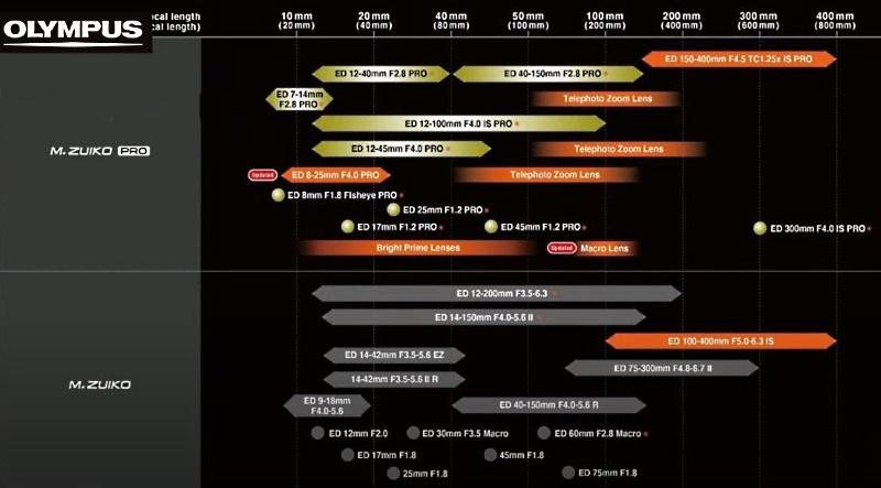 Olympus Camera Lens Future Release Dates Road Map